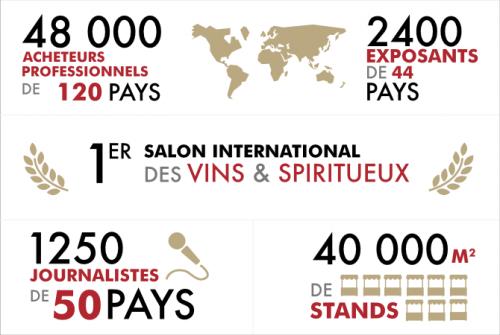 Logement francophone air france sponsorise la foire aux - Salon des vins bordeaux ...